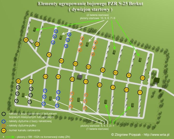 Elementy ugrupowania bojowego PZR S-25 (dywizjon startowy).